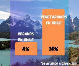 estadistica sobre los veganos y vegetarianos en chile. 4% de veganos en chile. 14% vegetarianos en chile